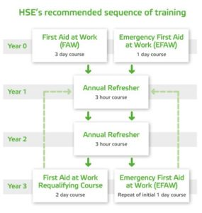 HSE recommended sequence of training