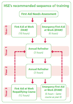 HSE's recommended sequence of training